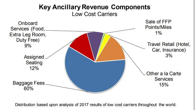 A breakdown of where low-cost carriers are making ancillary revenue, based on 2017 results. Picture: IdeaWorks Company