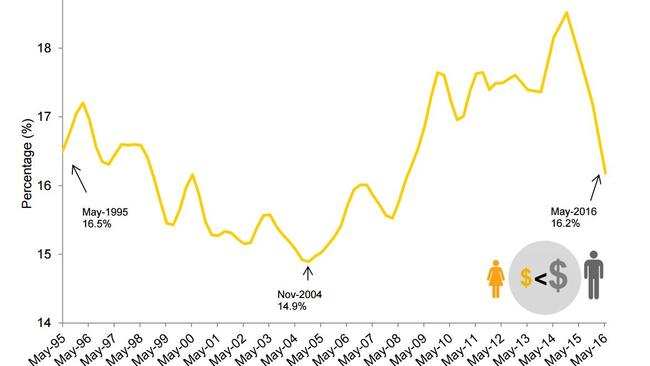 Gender pay gap Australia, May 1995 — May 2016. Picture: Workplace Gender Equality Australia