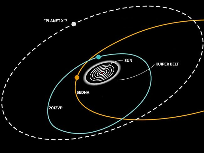 Connecting the dots ... The orbits of several distant objects, including Sedna and 2012VP, indicate the presence of an as-yet undiscovered planet. Source: Supplied