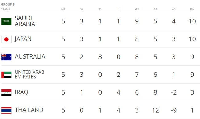 The Group B standings after Australia's draw with Thailand.