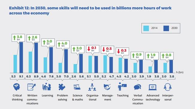 Some skills will need to be used in billions more hours of work across the economy. Picture: New Work Smarts report/Foundation for Young Australians