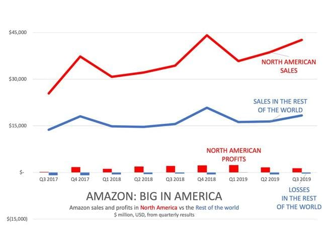Amazon's fatal flaw is it's big in the US but not really anywhere else. Picture: Supplied