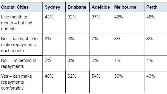Are you comfortable with your mortgage repayments? Source: Finder.com.au
