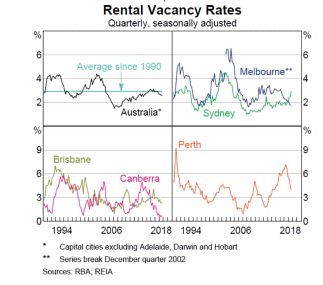 Renting numbers offer an insight into the real estate market. Source: RBA Statement on Monetary Policy February 2019