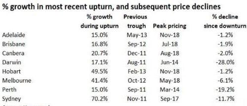 Housing market peak to trough. Source: Hometrack
