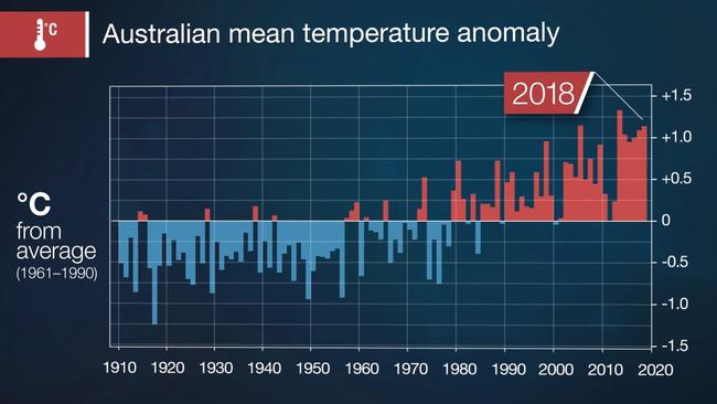This graph of how far above or below the norm a year's average temperatures were shows a heating trend since the 1980s. Picture: BOM