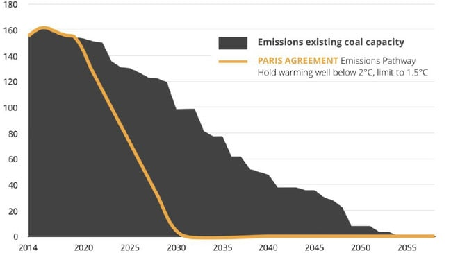 Potential emissions from Australia's existing coal capacity compared with the Paris Agreement pathways. Source: Climate Analytics.