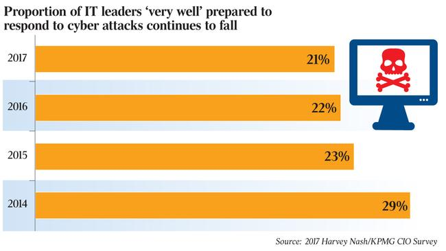 Harvey Nash CIO Survey 2014 Boardroom Buddy screenshot 1 ...