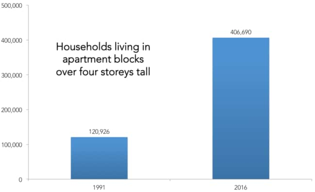 Over 400,000 households live in a tall apartment block. That's a lot of Australians.