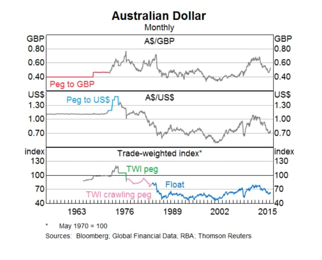 The value of the Australian dollar fluctuates substantially.