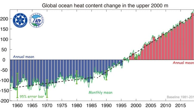 This chart shows the significant increase in ocean temperatures from the surface to depths up to 2000 metres in the last 25 years.