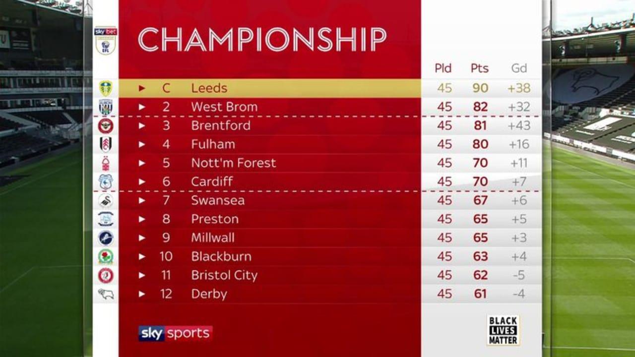 The Championship table via Sky Sports