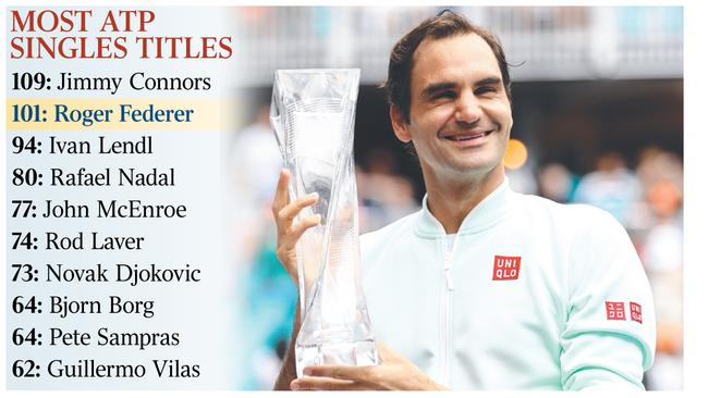 Miami win puts Roger Federer on target to beat Jimmy Connors' record