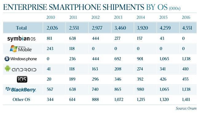 Windows Phone will match BlackBerry's market share by 2016