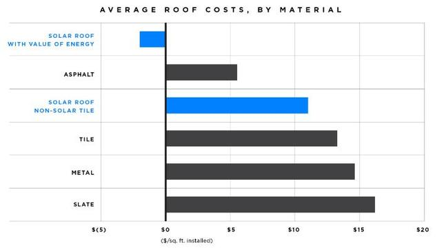 The company claims Solar Roof will become the most cost effective choice of materials.