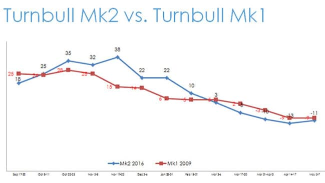 The two terms of Turnbull: in red (opposition leader in 2009) and now as PM (blue). Image: Supplied
