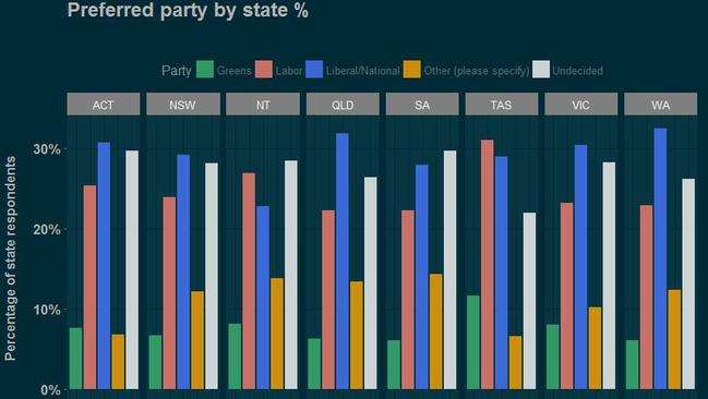 News.com.au State of the Nation survey, results for voting intention by age.