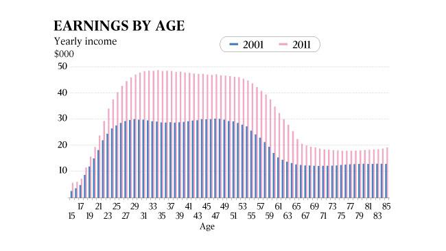 Baby boomers want it all now, and to hell with the kids