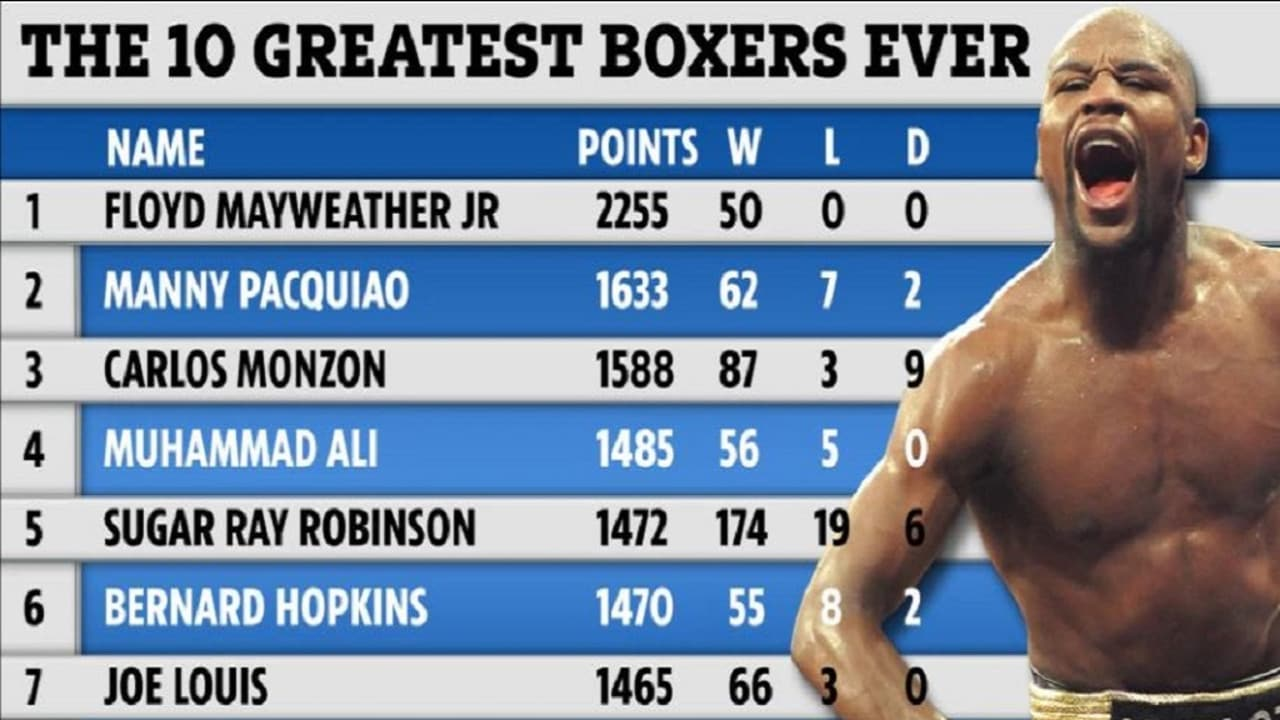 Floyd Mayweather has been crowned the greatest boxer of all time.