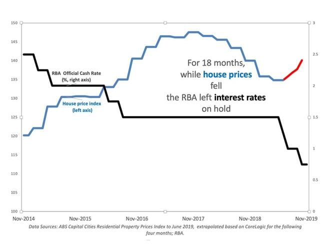 The RBA wasn't expecting house price falls to have such a 'pervasive' effect on the economy. Picture: Supplied