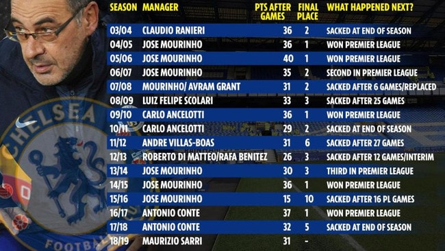 How previous managers appointed by Roman Abramovich have fared after 15 games - compared to Maurizio Sarri.