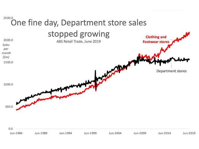 One day, sales stopped growing and they haven't picked up again since.