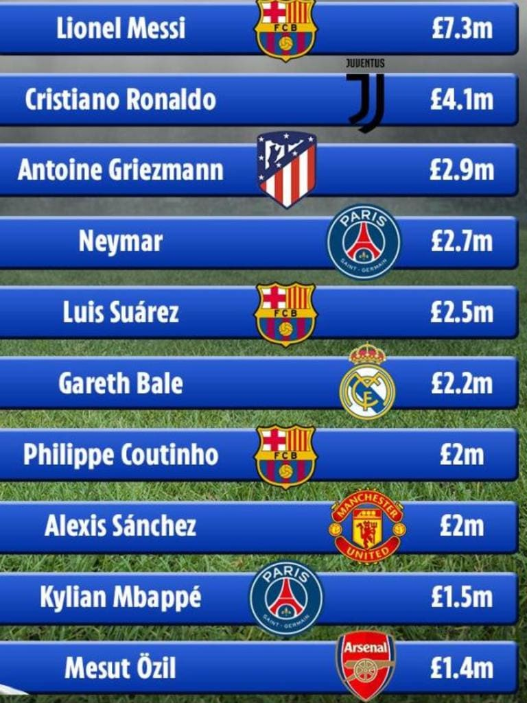 "The highest paid players in the world (monthly) - De Gea's new deal will see him placing himself above Mesut Ozil in ninth place ""srcset ="" https://cdn.newsapi.com.au/image/v1/ a43867c84ea2ad066906a394fffc5752? width = 320 320w, https: //cdn.newsapi.com.au/image/v1/a43867c84ea2ad066906a394fffc5752? Width = 400 400w, //cdn.newsapi.com.au .com.au / image / v1 / a43867c84ea2ad066906a39fam width: 415px) 100vw, (min-width: 768px) 100vw, (min-width: 1025px) 60vw, (min-width: 1280px) 50vw ""itemprop ="" contentURL"