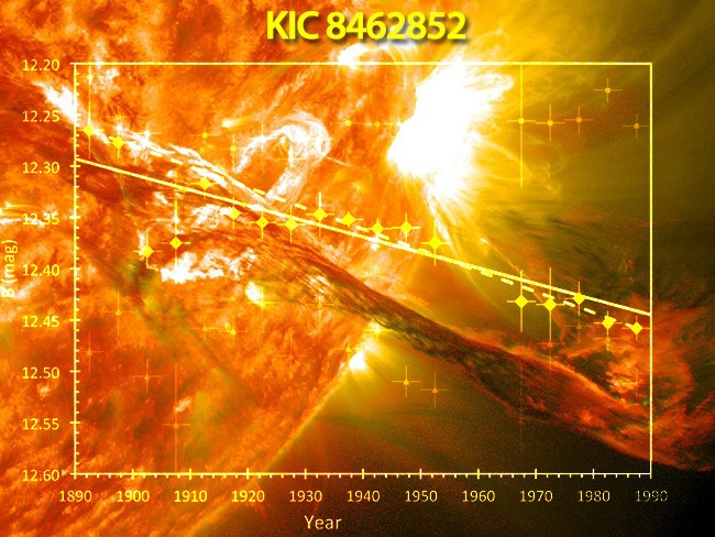 While doubts remain as to its accuracy, analysis of 100 years of space photos appear to indicate KIC 8462852 has been dimming steadily.