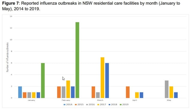 Reported influenza outbreaks in NSW residential care facilities by month (January to May), 2014 to 2019. Graph: NSW Health