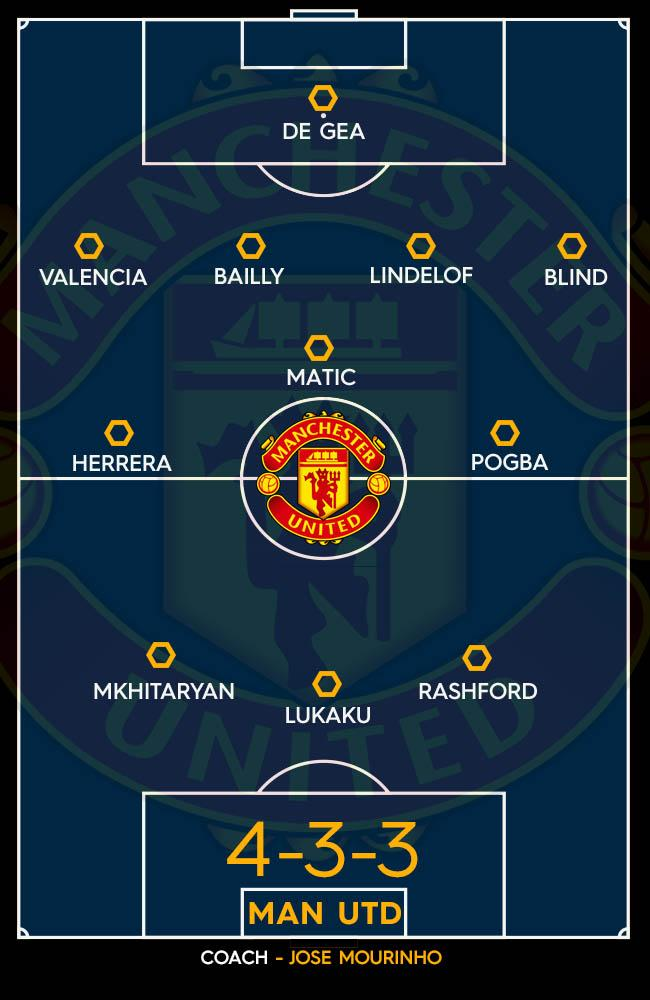 Manchester United's predicted XI for 2017-2018