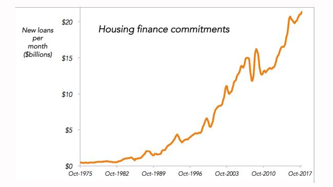 Housing finance commitments are driving the economy. Picture: ABS Lending Finance, February 2018.