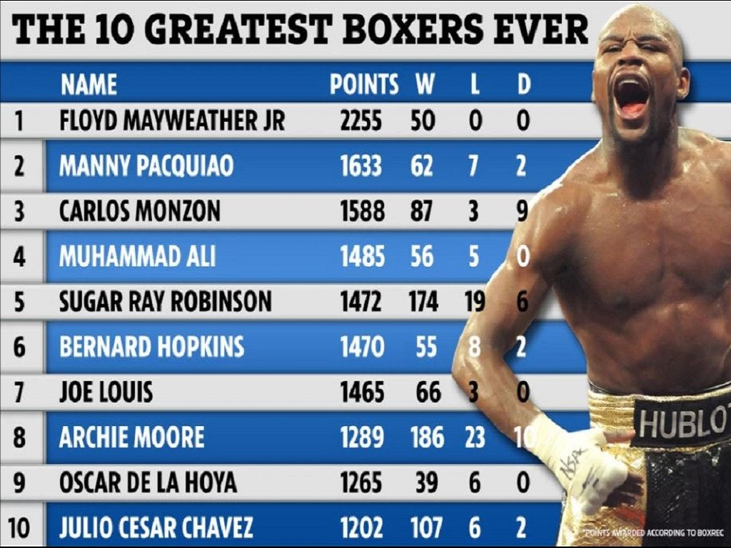 Image result for Floyd Mayweather heads top boxers of all-time list as Muhammad Ali 4