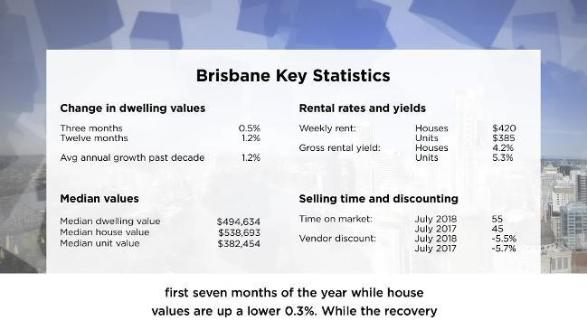 CoreLogic Brisbane Housing Market Update - August 2018