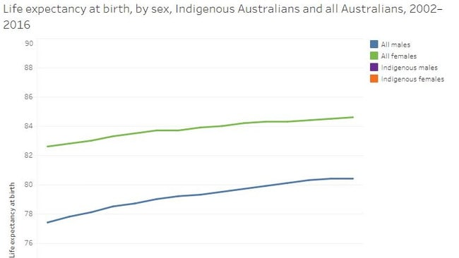 Life expectancy is on the rise in Australia but is still lower for indigenous Australians at around 74 for women and 70 for men. Picture: AIHW.