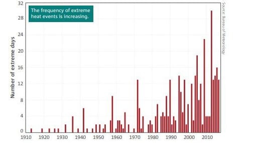 The number of extreme heat events has increased sharply.