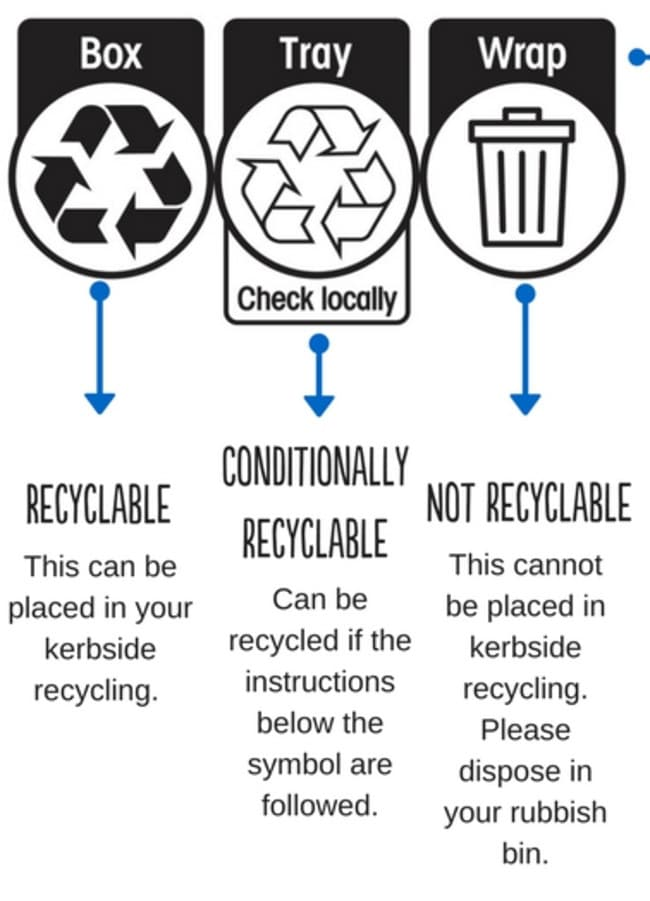 Australasian Recycling Label. Source: Planet Ark.