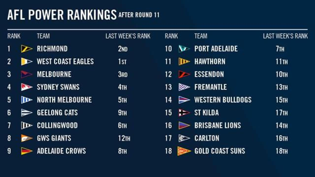 See where your club sits in this week's Fox Footy Power Rankings.