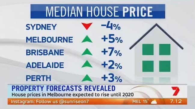 Sydney house prices to fall?