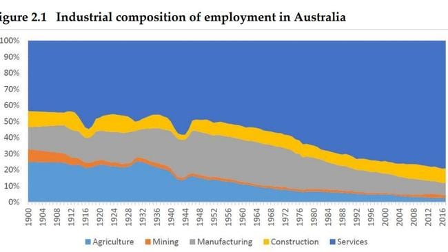 Australian jobs have long been trending towards the services industry.