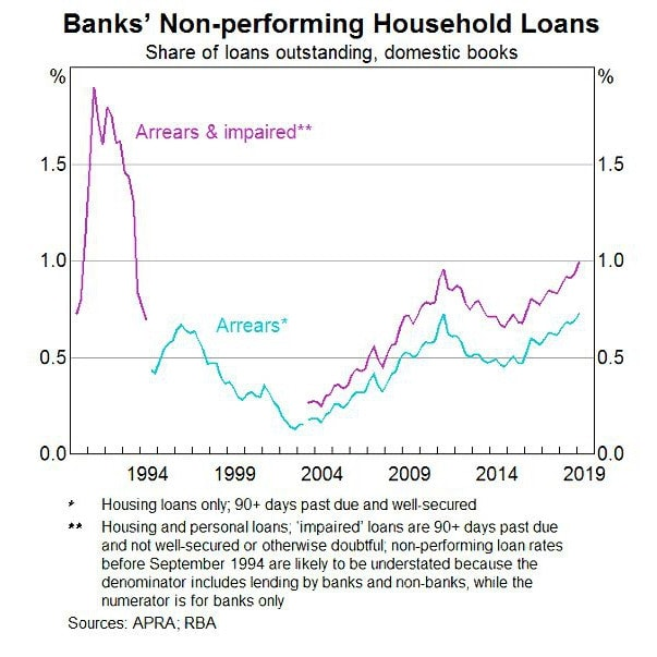 Home loan arrears are rising.