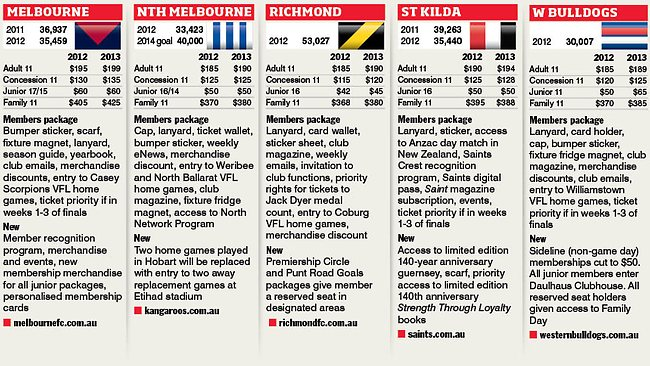 AFL club membership costs reach new heights | Herald Sun