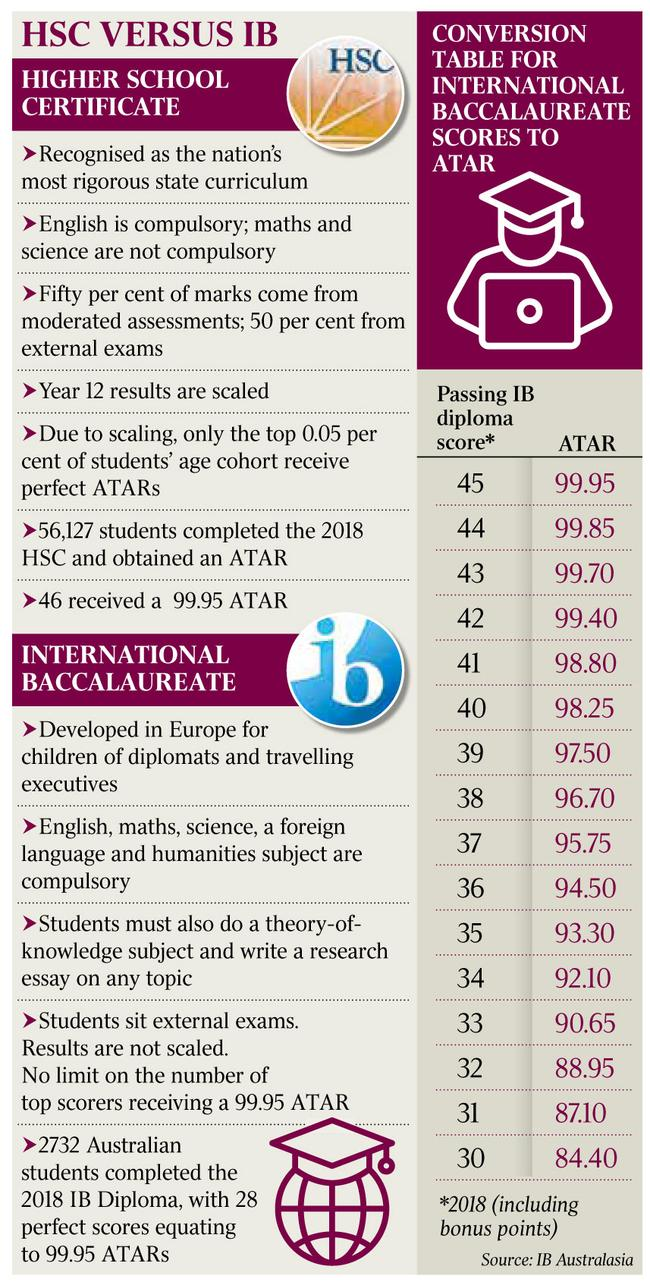HSC versus International Baccalaureate: a test of fairness