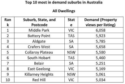Australia's most in demand suburbs.