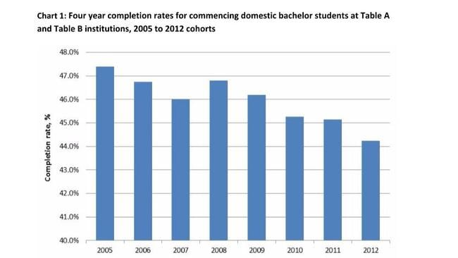 Education and Training Minister Simon Birmingham says unis should be doing better. Source: Federal Government.