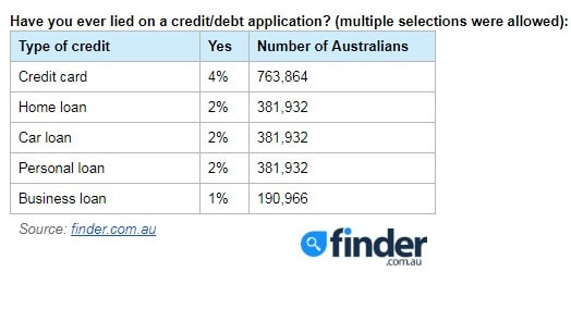 Aussies are lying about $220 billion worth of debt. Picture: finder.com.au