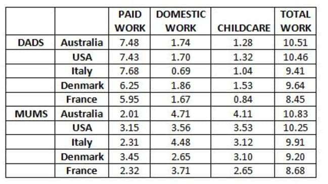 Australians toil harder than any parents in the world. Picture: University of NSW
