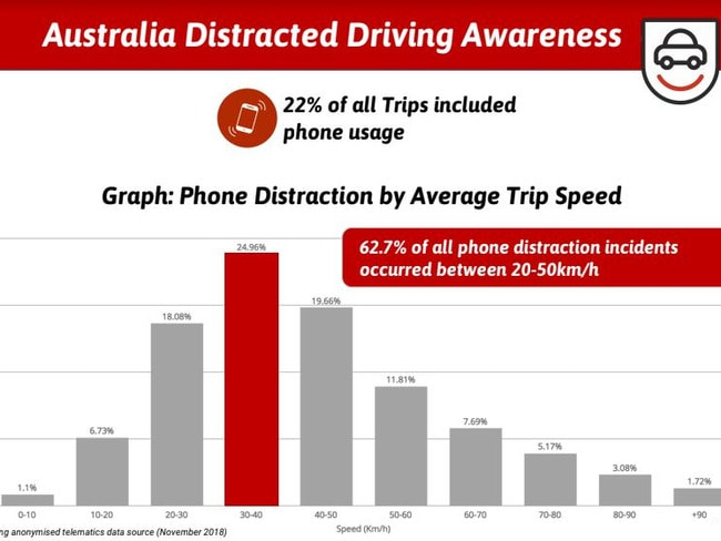 Young people are more likely to use their phones behind the wheel. Picture: Ubicar