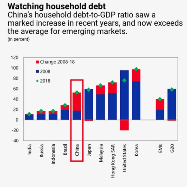 Watching household debt. Source: Bank for International Settlements and IMF staff calculations