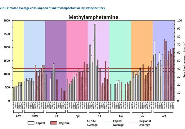 A graph showing the rising use of methamphetamine in Australia.