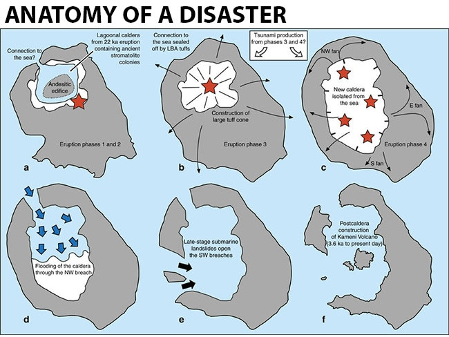 The chain of events believed to have sparked enormous tsunamis when Thera erupted. Source: Nature Communications